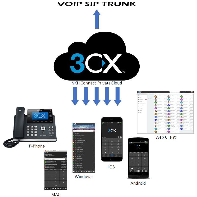 NKH Connect - 3CX Private Cloud IP-PBX